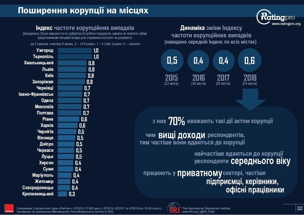 Хмельницький визнали одим з корупційних «лідерів» України, фото-1
