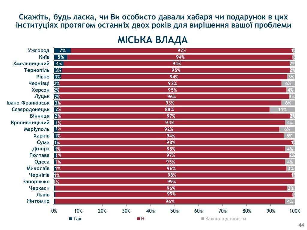 Хмельницький визнали одим з корупційних «лідерів» України, фото-11