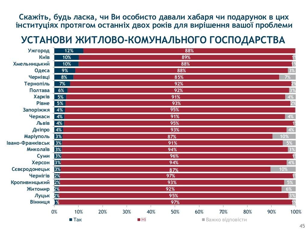 Хмельницький визнали одим з корупційних «лідерів» України, фото-12