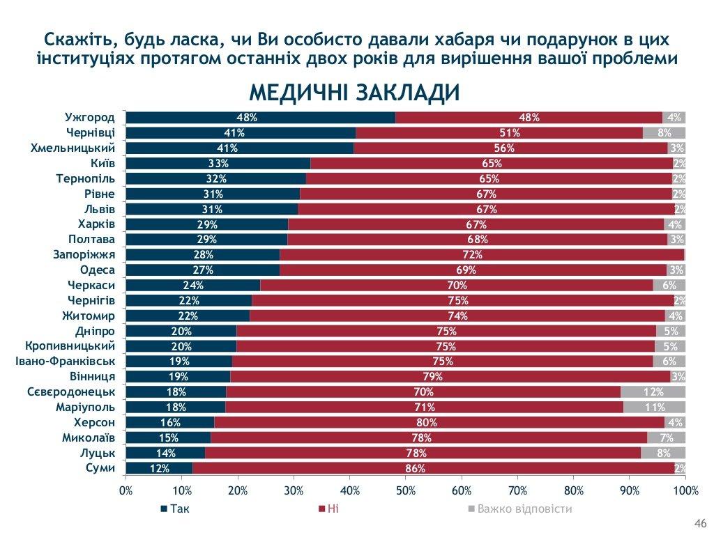 Хмельницький визнали одим з корупційних «лідерів» України, фото-10