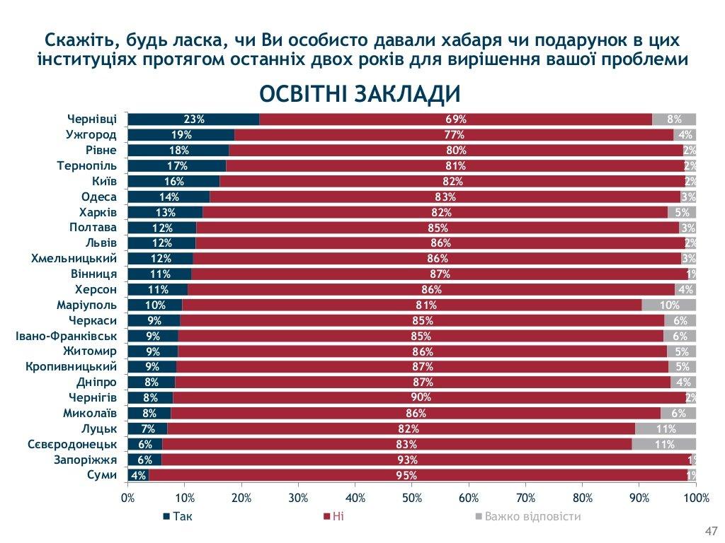 Хмельницький визнали одим з корупційних «лідерів» України, фото-9