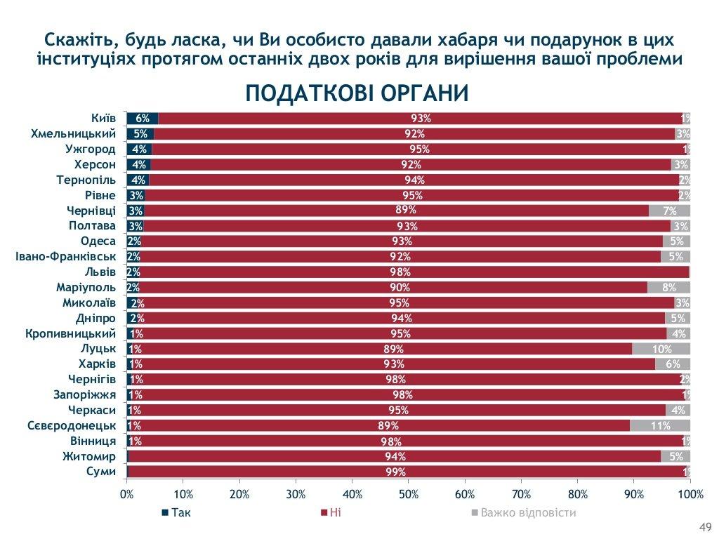 Хмельницький визнали одим з корупційних «лідерів» України, фото-7