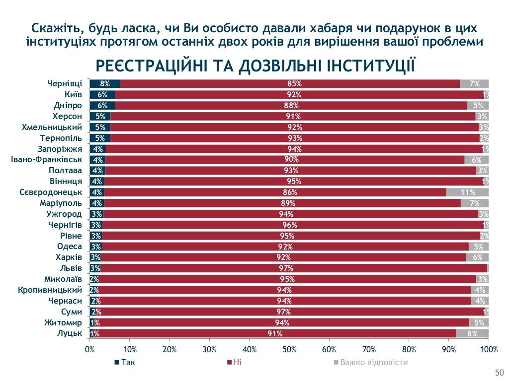 Хмельницький визнали одим з корупційних «лідерів» України, фото-6