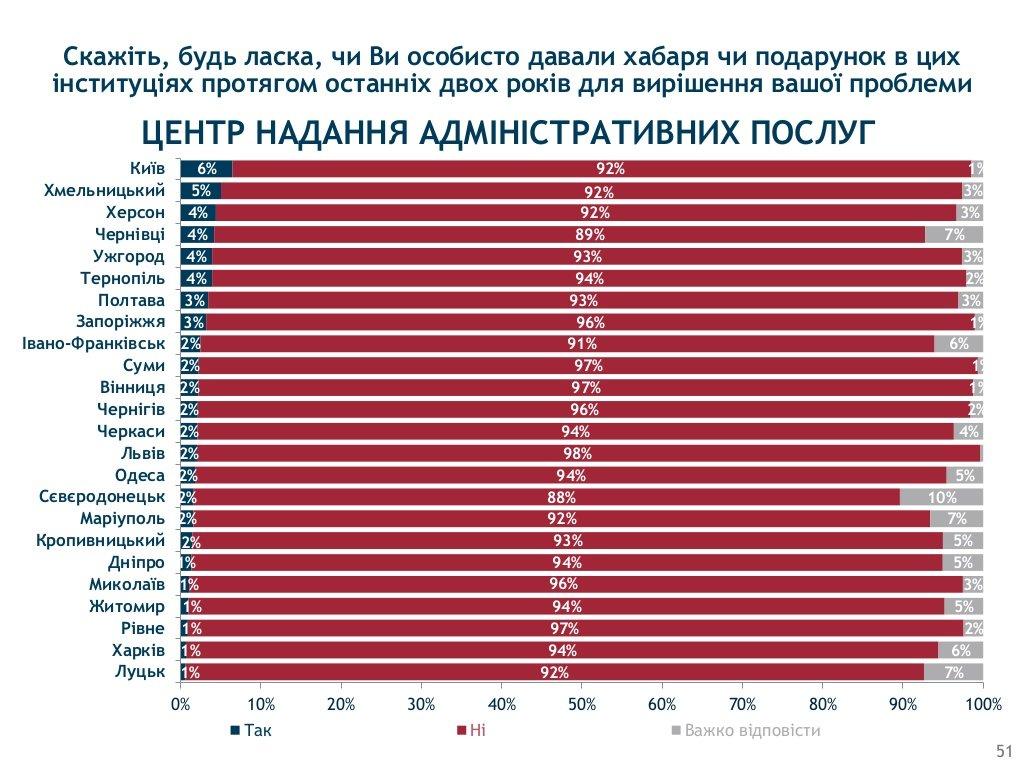 Хмельницький визнали одим з корупційних «лідерів» України, фото-5