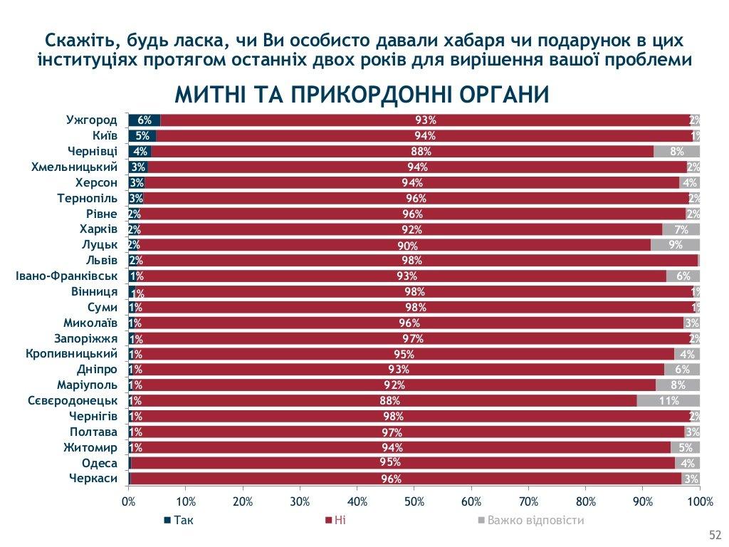 Хмельницький визнали одим з корупційних «лідерів» України, фото-4