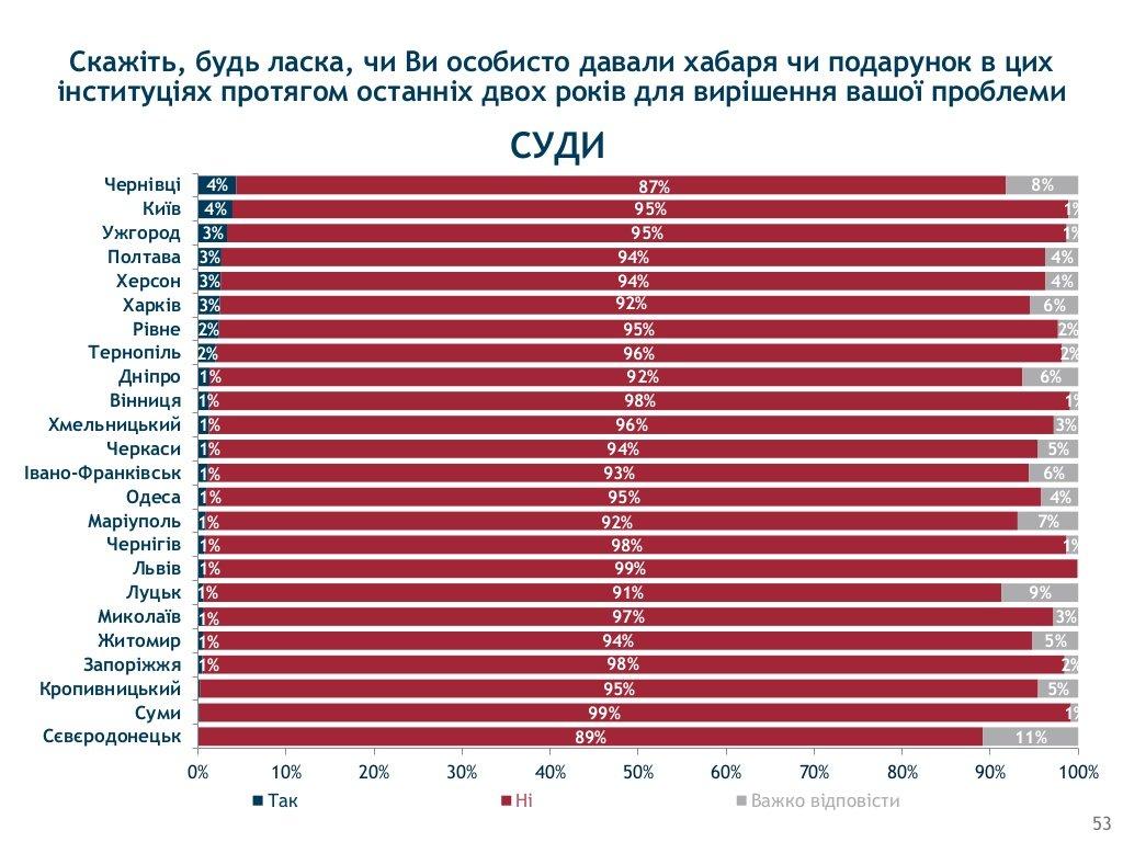 Хмельницький визнали одим з корупційних «лідерів» України, фото-3
