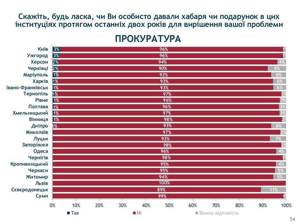 Хмельницький визнали одим з корупційних «лідерів» України, фото-2