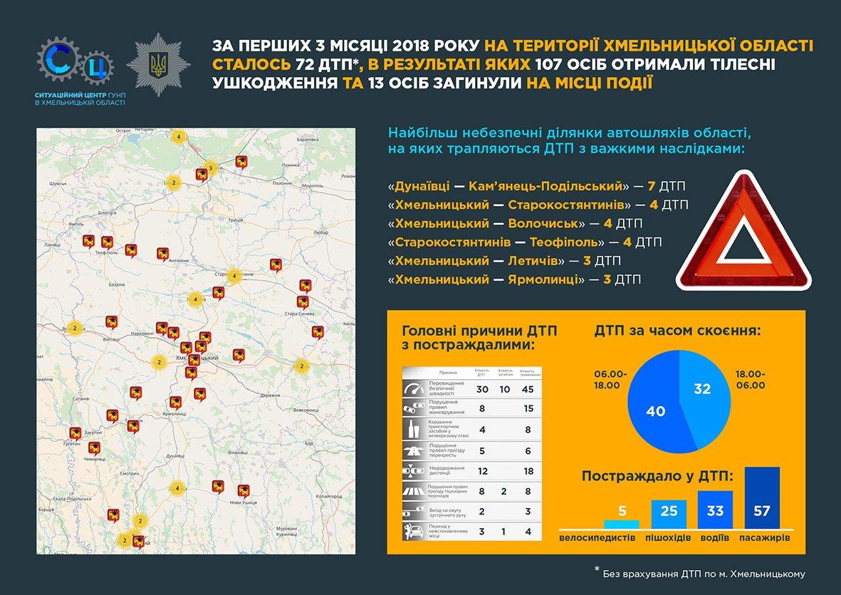 ДТП на дорогах Хмельниччини: поліція визначила найбільш небезпечні автотраси. ІНФОГРАФІКА, фото-1