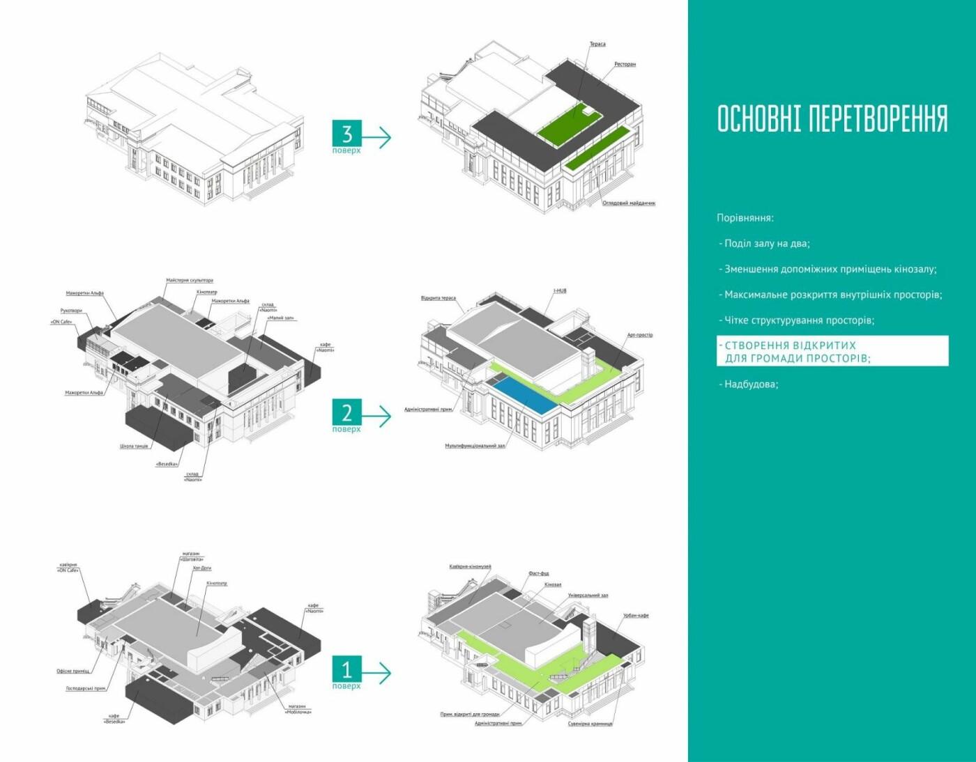 Концепція розвитку: яким буде кінотеатр Шевченка в майбутньому, фото-4