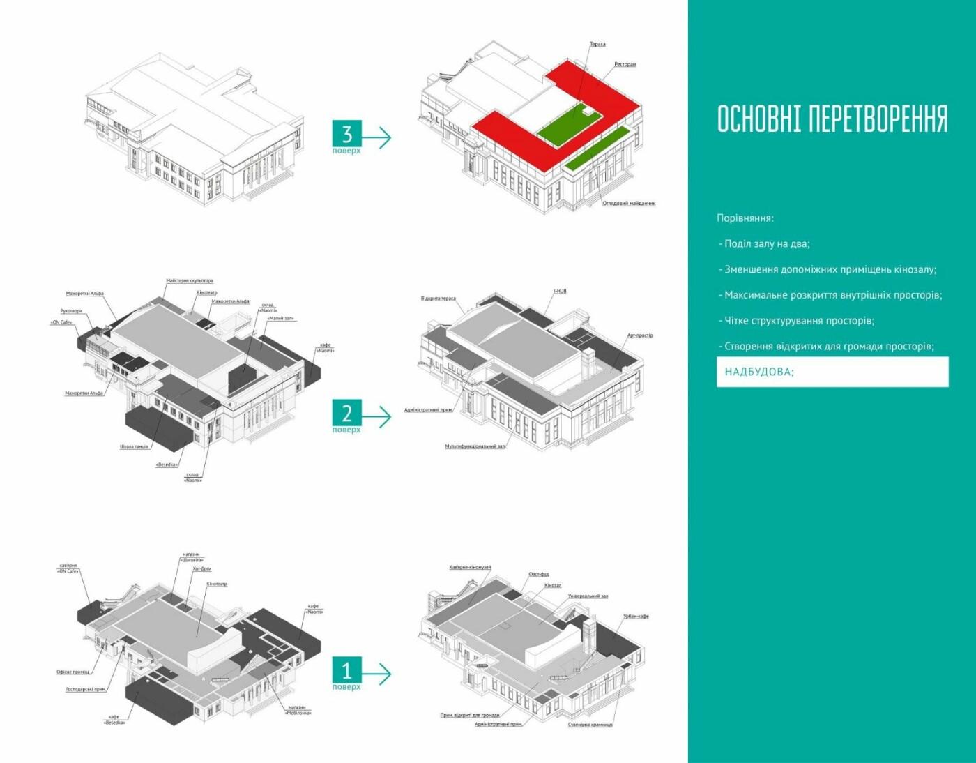 Концепція розвитку: яким буде кінотеатр Шевченка в майбутньому, фото-2