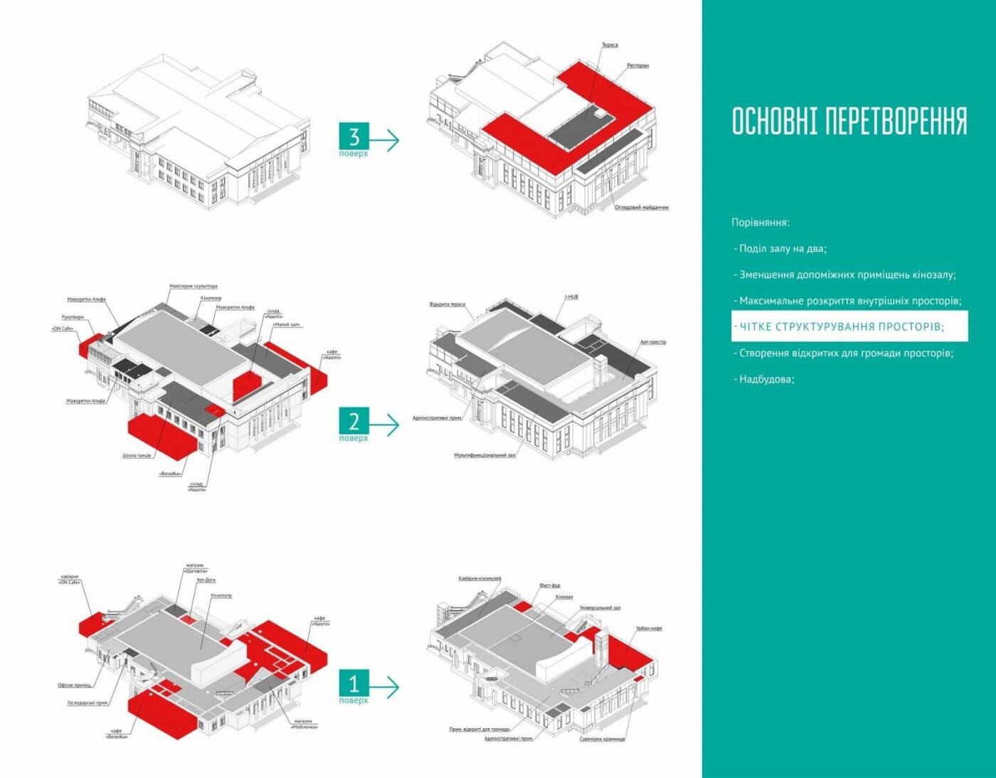 Концепція розвитку: яким буде кінотеатр Шевченка в майбутньому, фото-5