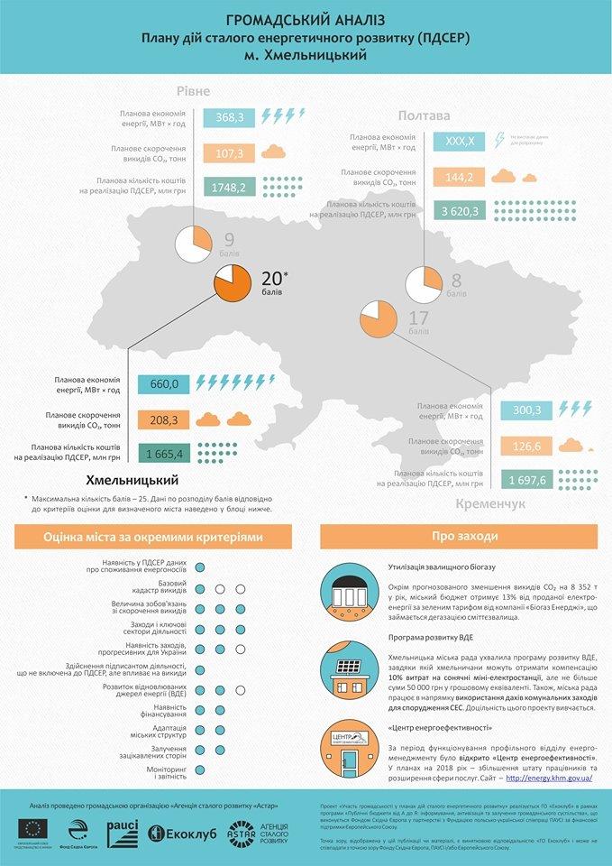 Хмельницький найефективніше в Україні бореться з викидами вуглецю, фото-1