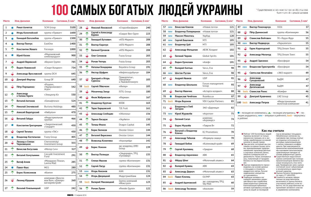 ТОП-100 найбагатших українців: хто з хмельничан потрапив до рейтингу. ІНФОГРАФІКА, фото-1