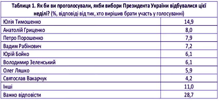 Європейські соціологи: в раду можуть пройти 7 партій, лідери президентських перегонів - Тимошенко, Гриценко, Порошенко і Рабинович, фото-1