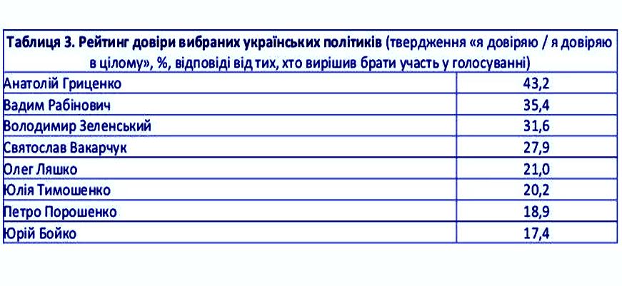 Європейські соціологи: в раду можуть пройти 7 партій, лідери президентських перегонів - Тимошенко, Гриценко, Порошенко і Рабинович, фото-3