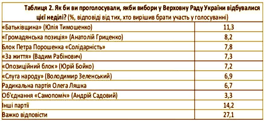 Європейські соціологи: в раду можуть пройти 7 партій, лідери президентських перегонів - Тимошенко, Гриценко, Порошенко і Рабинович, фото-2