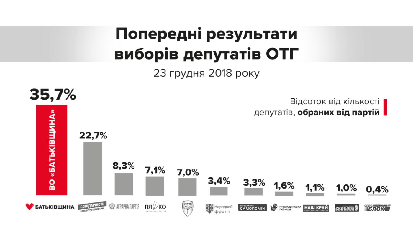 Тимошенко: ''Батьківщина'' здобула беззаперечну перемогу на виборах в ОТГ», фото-1
