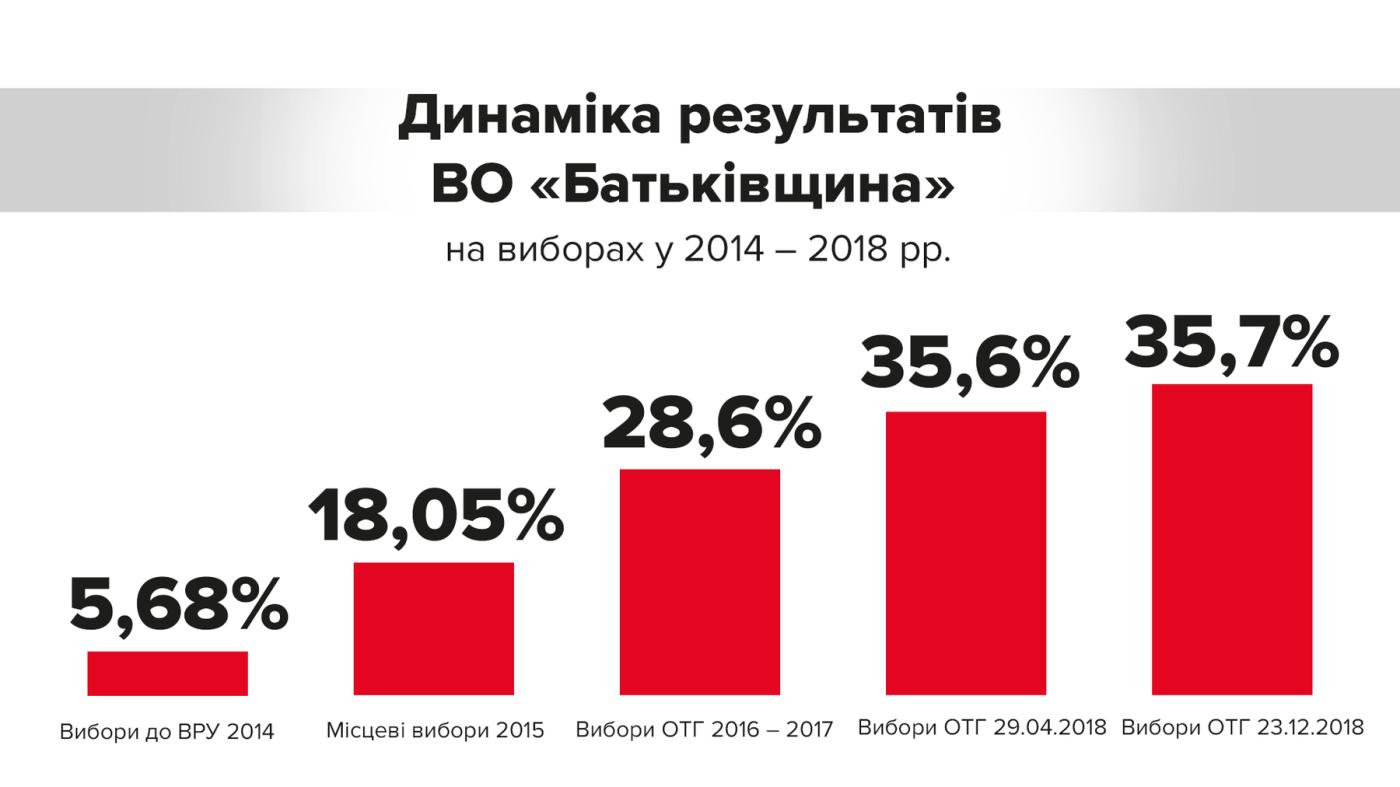 Тимошенко: ''Батьківщина'' здобула беззаперечну перемогу на виборах в ОТГ», фото-2