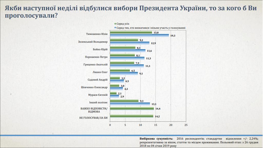 Якби вибори були зараз більшість із тих, хто визначився і буде голосувати, обрали б Тимошенко, фото-2