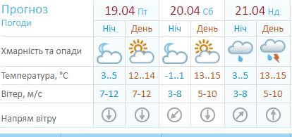 Метеорологи розповіли про погоду на вихідні у Хмельницькому, фото-1