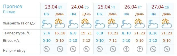 Погода в Хмельницькому: синоптики дали прогноз до 27 квітня, фото-1
