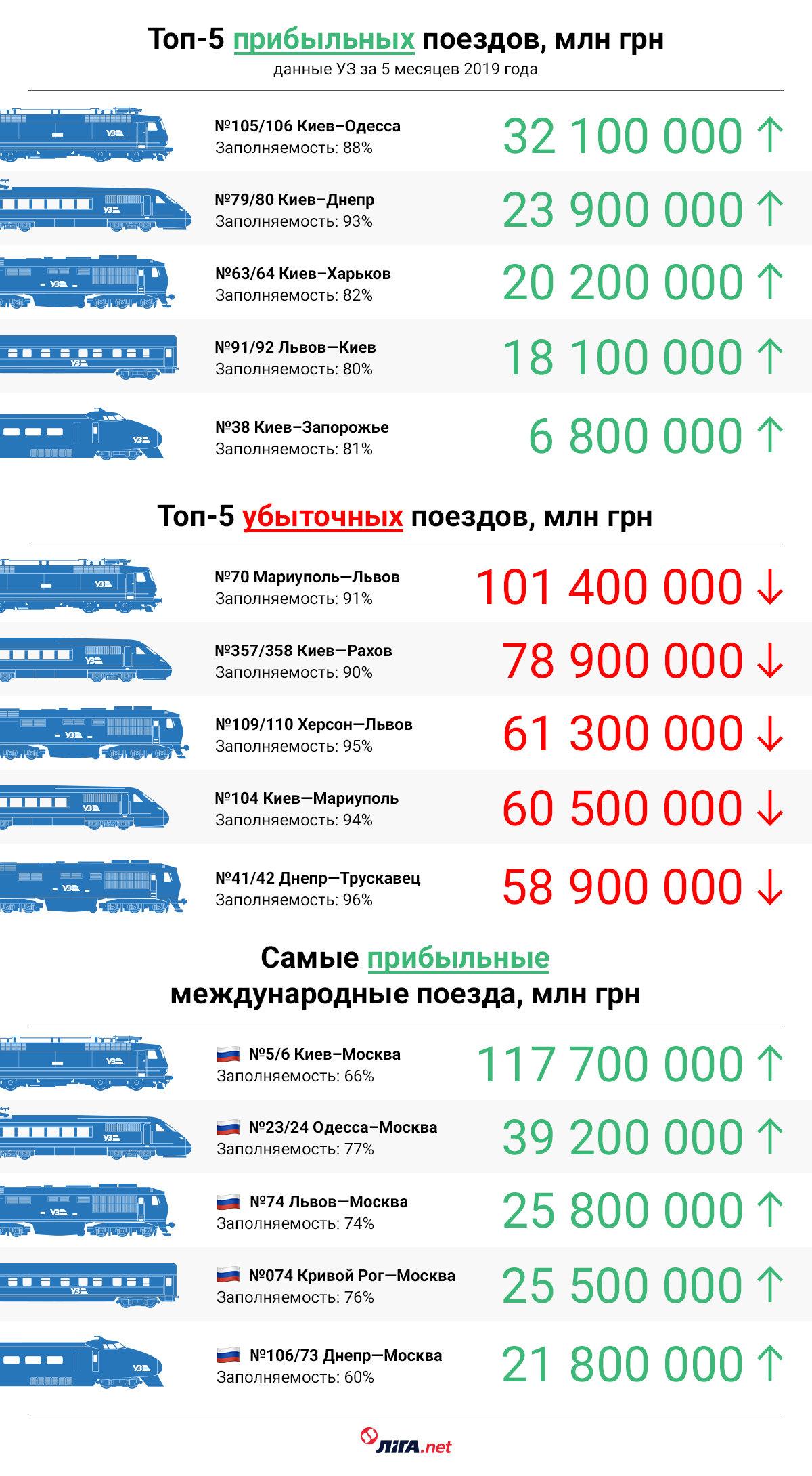 «Укрзалізниця» шокує: Поїзд «Хмельницький-Москва» визнали одним з найприбутковіших , фото-1