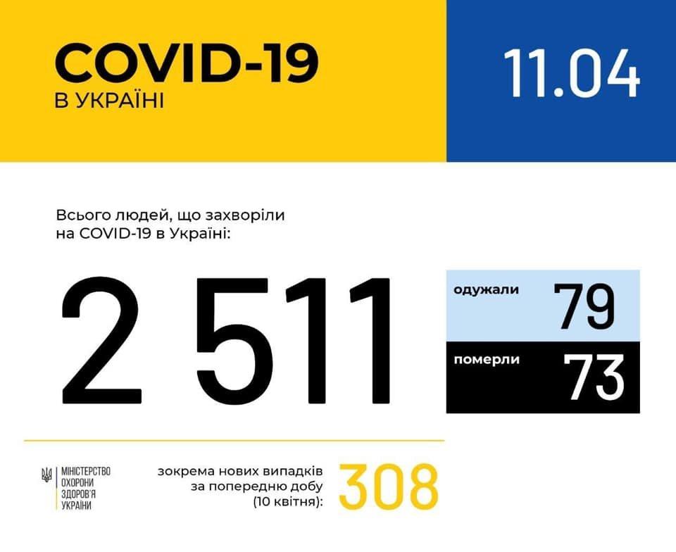 Коронавірус: ситуація в Україні та на Хмельниччині, фото-1