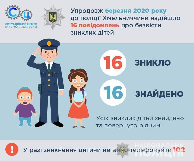 Упродовж березня до поліції Хмельницької області надійшло 16 повідомлень про безвісти зниклих дітей  , фото-1