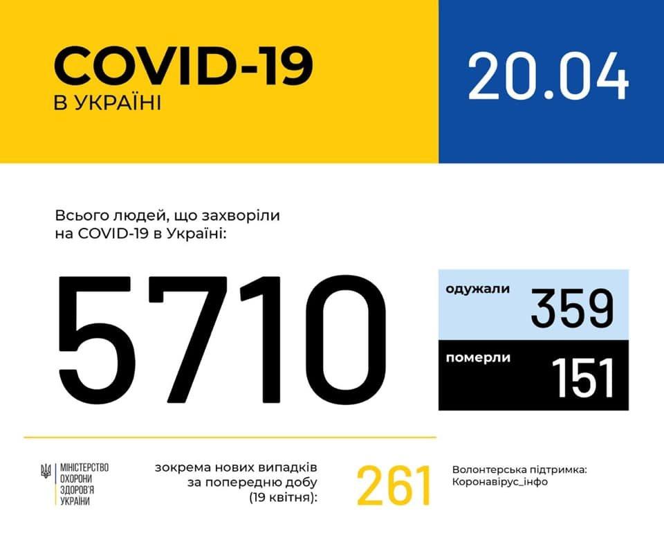 На Хмельниччині зафіксовано 49 випадків коронавірусної хвороби COVID-19, фото-1