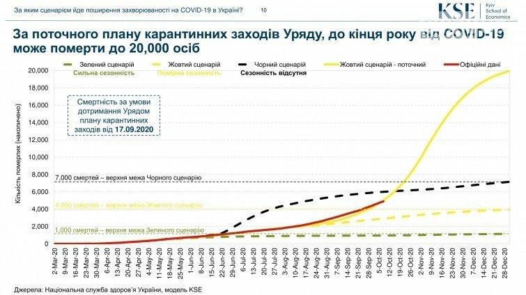 До 20 тисяч мертвих від COVID-19 в Україні до кінця року: прогнози фахівців погіршуються, фото-1
