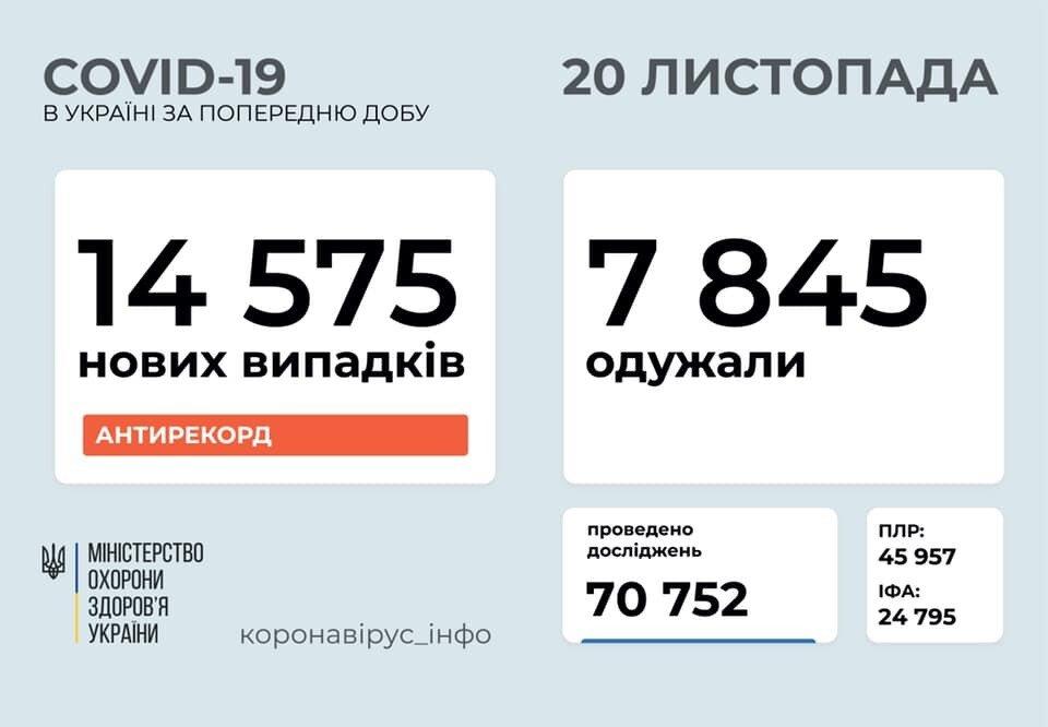 В Україні вперше за добу виявили понад 14 тисяч нових випадків COVID-19, фото-1
