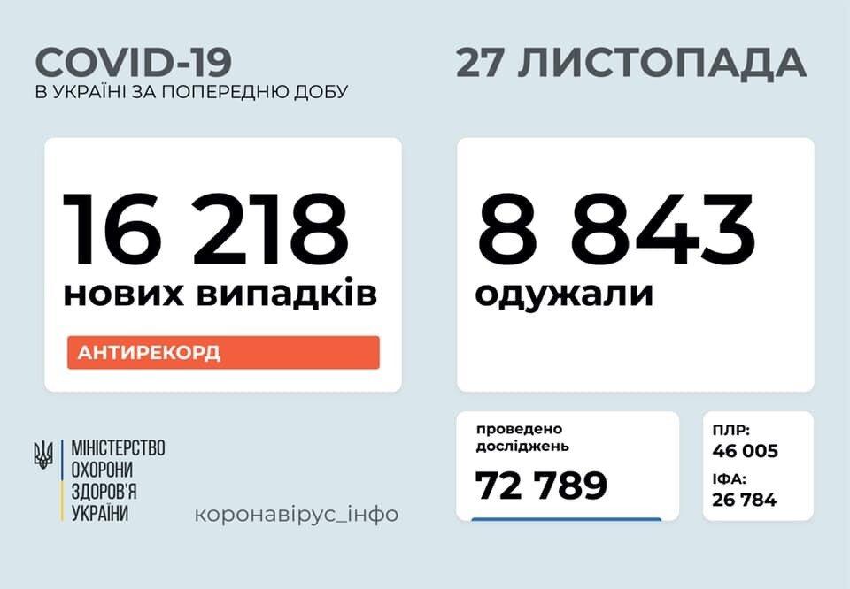 Коронавірус в Україні. За добу вперше виявили понад 16 тисяч хворих, фото-1