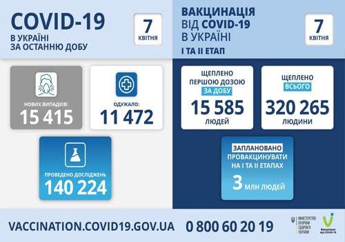 Нові випадки коронавірусної хвороби на Хмельниччині та кількість щеплень, фото-1